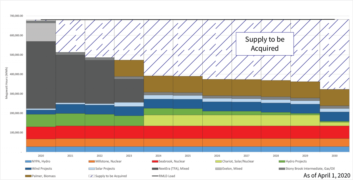 power supply outlook through 2030 04.01.20