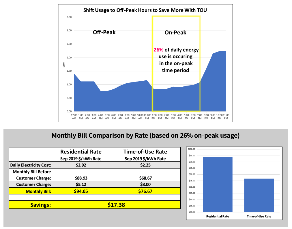 Monthly Bill Comparison by Rate Based on 26% On-Peak Usage