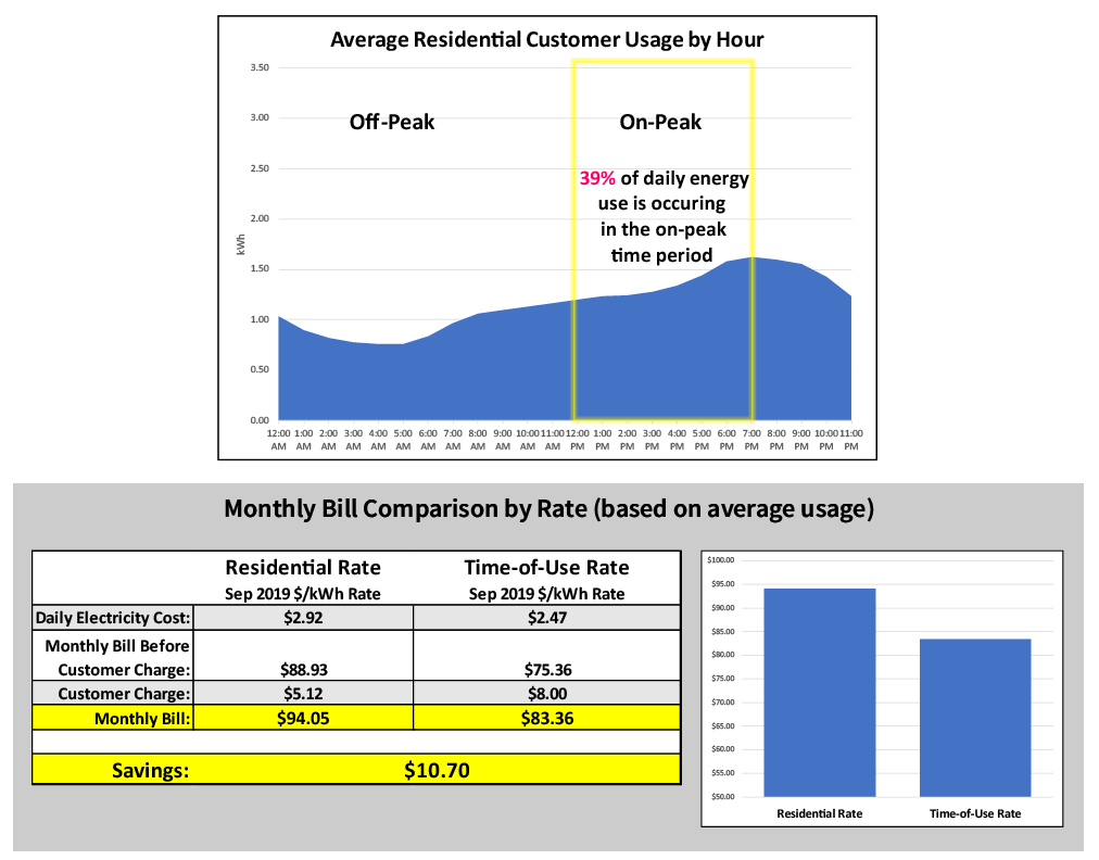 Average Residential Customer Rate Comparison