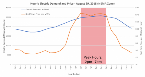 Hourly Electric Demand and Price - August 29, 2018