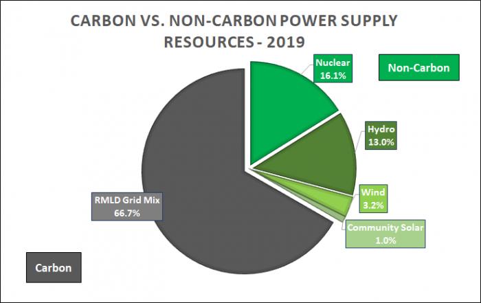 carbon vs non-carbon first half 2019